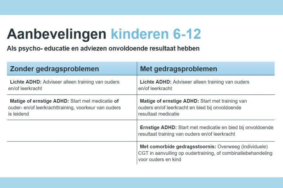 aanbevelingen behandeling ADHD 6-12 jaar